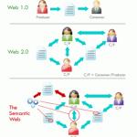 El futuro inmediato: la web 3.0