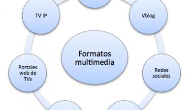 Formatos comunicación digital