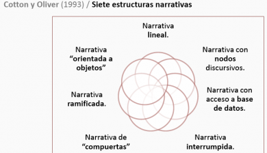 Tipología Cotton y Oliver (1993)