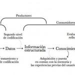 Conocimiento y percepción visual