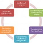 Arquitectura de la Información: Concepto y definición