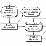Principios del diseño de interfaces