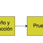 Otro modelo desarrollo de un proyecto multimedia